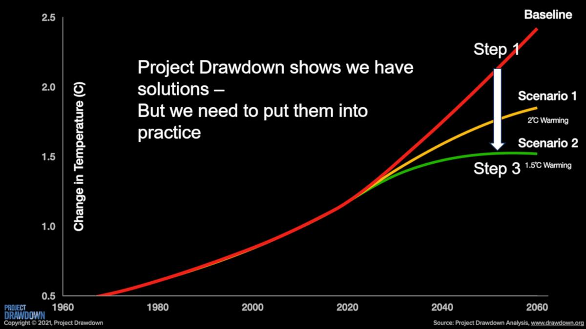 project drawdown graph